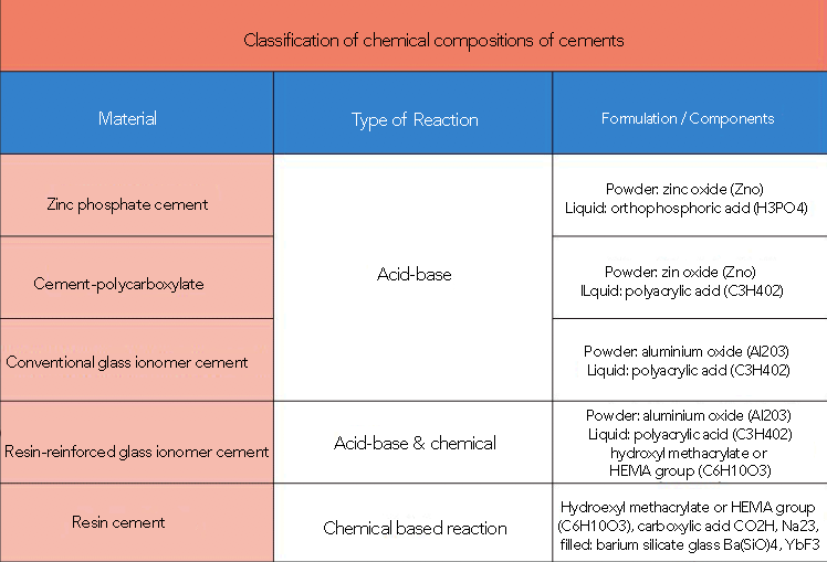 types of dental cements according to chemical composition