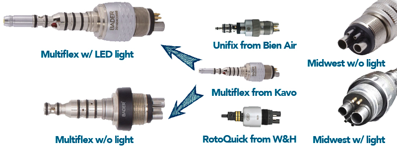 Types of rotary connections