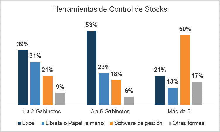 Software gestion stocks