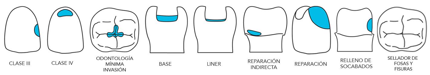 Indicaciones de composites fluidos de 3M